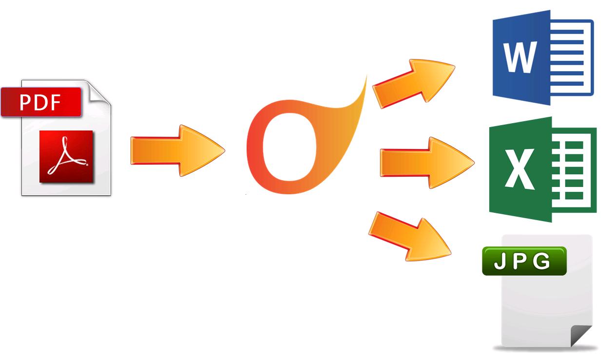 conversor de PDF online